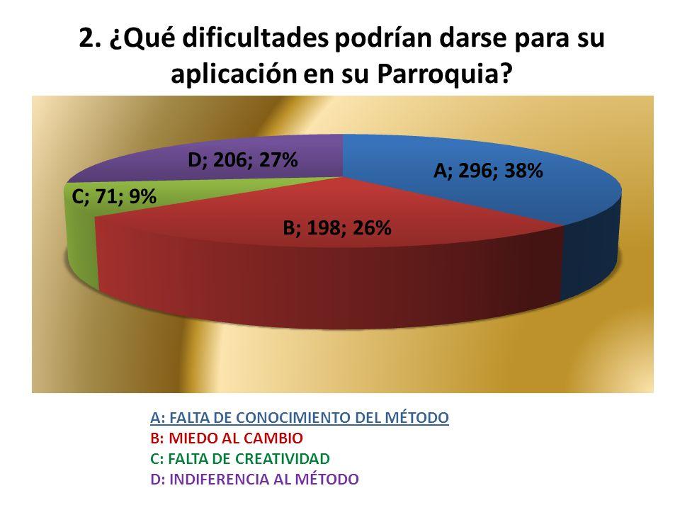 2. ¿Qué dificultades podrían darse para su aplicación en su Parroquia.