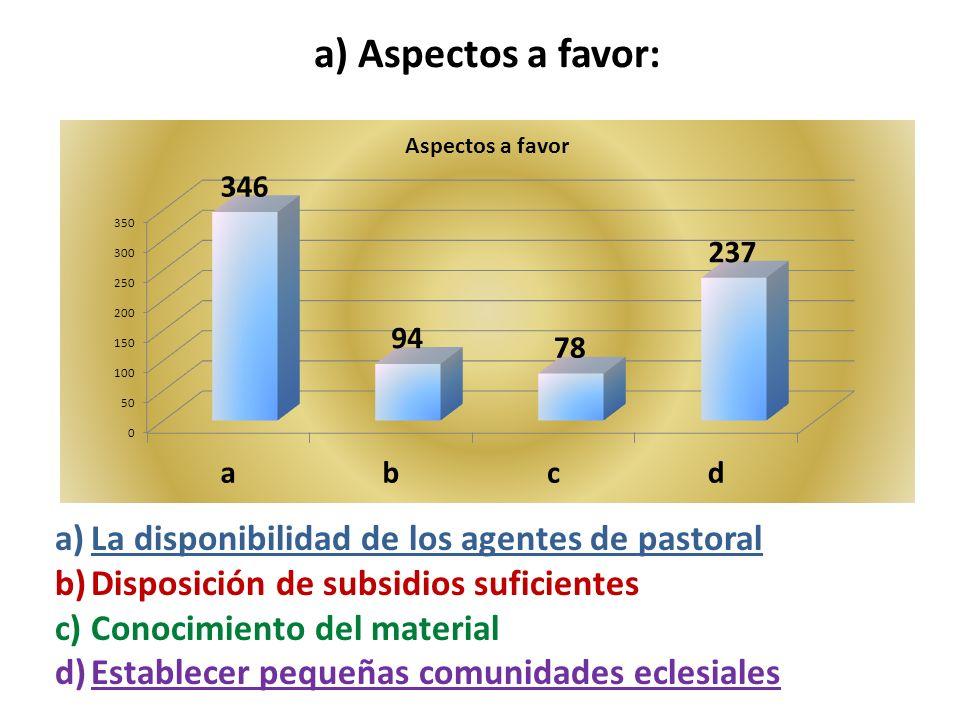 a) Aspectos a favor: a)La disponibilidad de los agentes de pastoral b)Disposición de subsidios suficientes c)Conocimiento del material d)Establecer pequeñas comunidades eclesiales