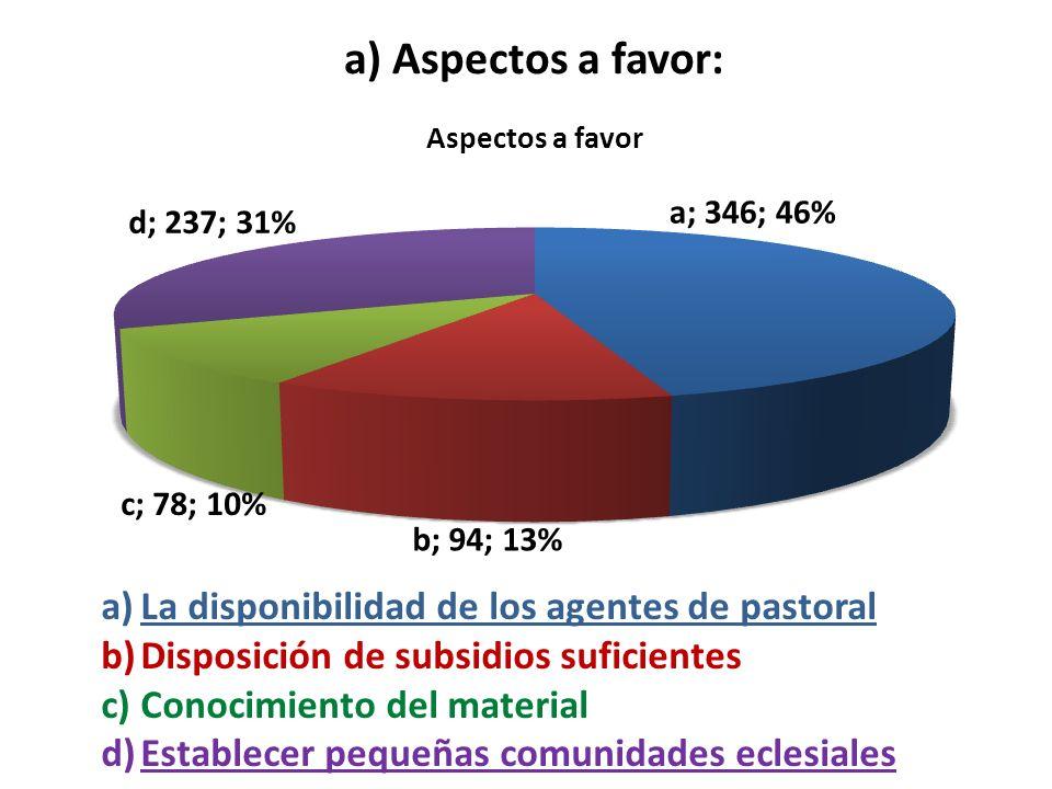 a) Aspectos a favor: a)La disponibilidad de los agentes de pastoral b)Disposición de subsidios suficientes c)Conocimiento del material d)Establecer pe