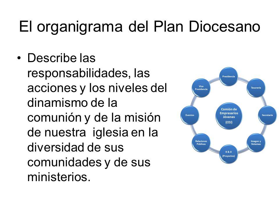 El organigrama del Plan Diocesano Describe las responsabilidades, las acciones y los niveles del dinamismo de la comunión y de la misión de nuestra ig