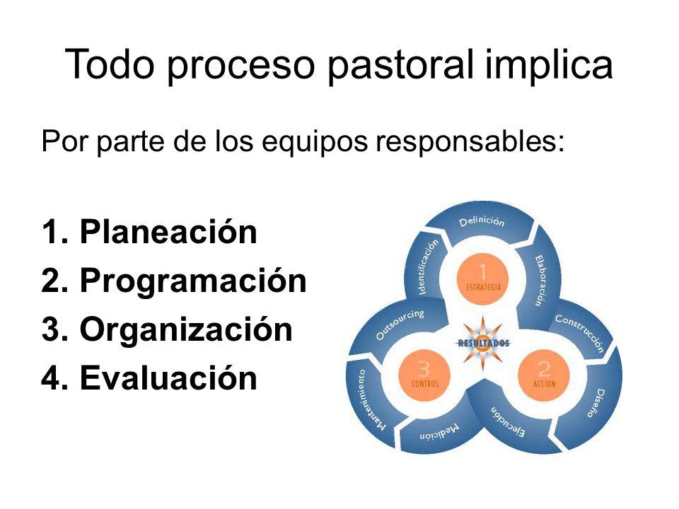 Todo proceso pastoral implica Por parte de los equipos responsables: 1.Planeación 2.Programación 3.Organización 4.Evaluación