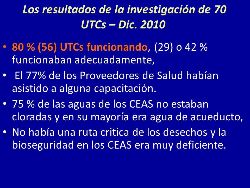 Los resultados de la investigación de 70 UTCs – Dic. 2010 80 % (56) UTCs funcionando, (29) o 42 % funcionaban adecuadamente, El 77% de los Proveedores