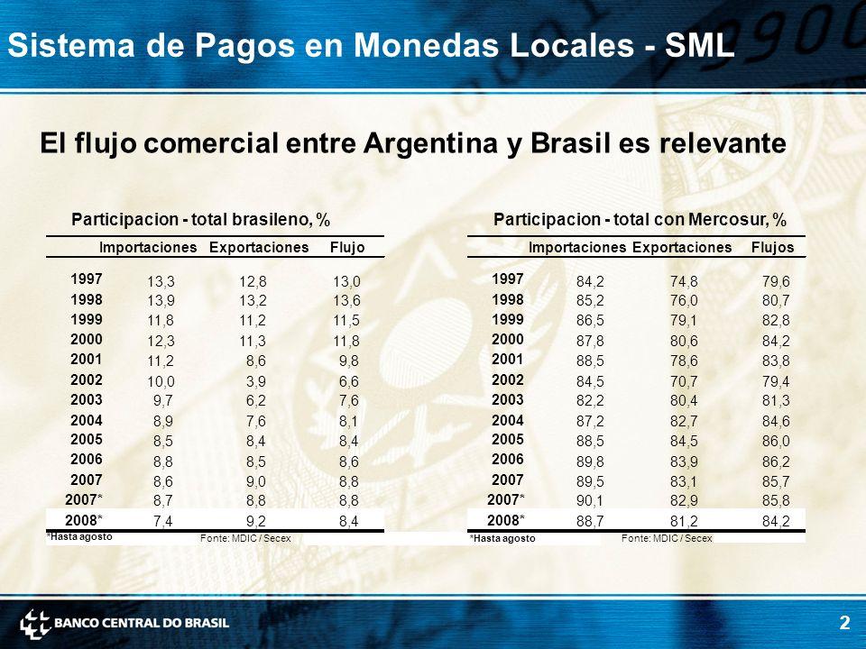 2 Sistema de Pagos en Monedas Locales - SML El flujo comercial entre Argentina y Brasil es relevante Participacion - total brasileno, %Participacion -