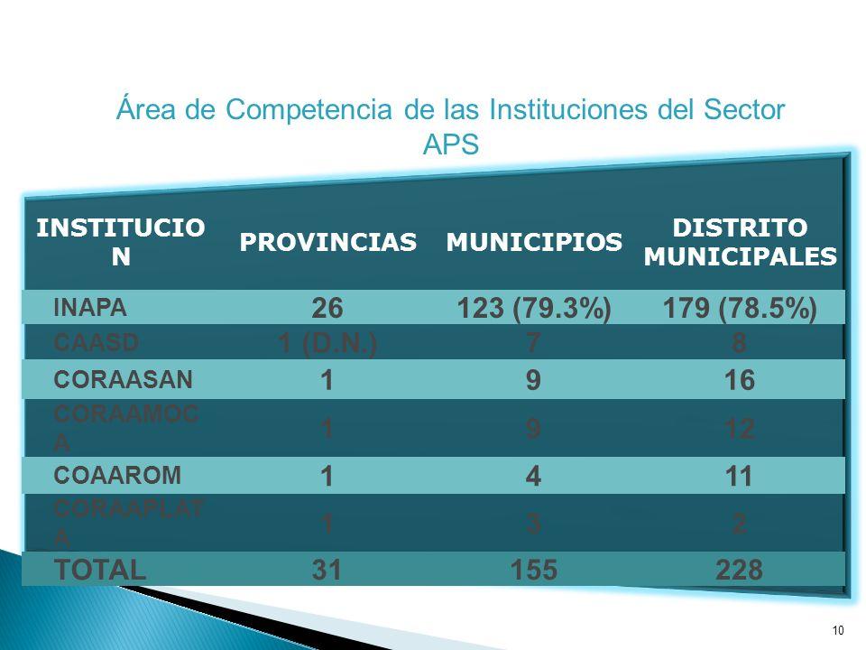 10 INSTITUCIO N PROVINCIASMUNICIPIOS DISTRITO MUNICIPALES INAPA 26123 (79.3%)179 (78.5%) CAASD 1 (D.N.)78 CORAASAN 1916 CORAAMOC A 1912 COAAROM 1411 CORAAPLAT A 132 TOTAL31155228 Área de Competencia de las Instituciones del Sector APS