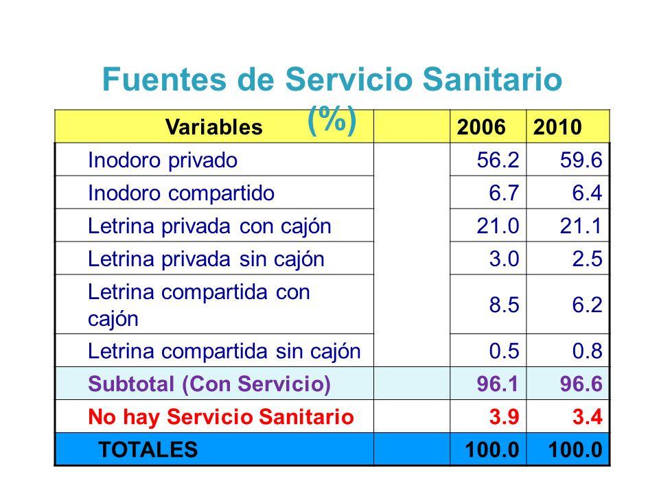 Variables20062010 Inodoro privado56.259.6 Inodoro compartido6.76.4 Letrina privada con cajón21.021.1 Letrina privada sin cajón3.02.5 Letrina compartida con cajón 8.56.2 Letrina compartida sin cajón0.50.8 Subtotal (Con Servicio)96.196.6 No hay Servicio Sanitario3.93.4 TOTALES100.0 Fuentes de Servicio Sanitario (%)