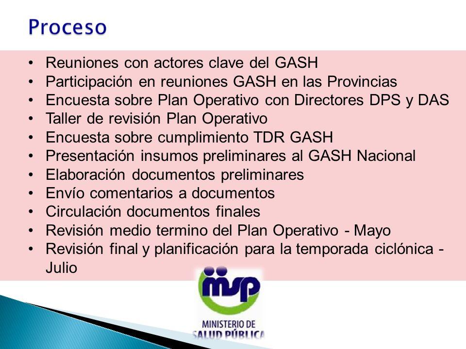 Reuniones con actores clave del GASH Participación en reuniones GASH en las Provincias Encuesta sobre Plan Operativo con Directores DPS y DAS Taller d
