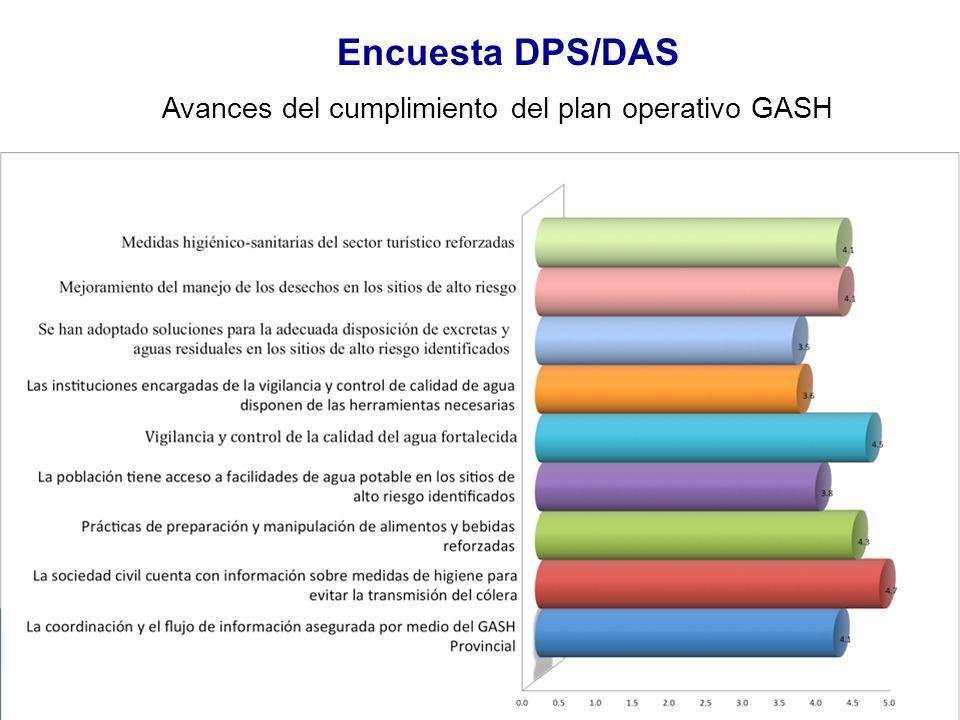 Avances del cumplimiento del plan operativo GASH