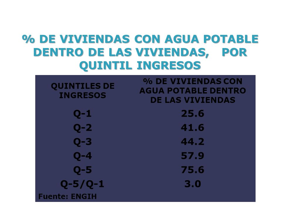 QUINTILES DE INGRESOS % DE VIVIENDAS CON AGUA POTABLE DENTRO DE LAS VIVIENDAS Q-125.6 Q-241.6 Q-344.2 Q-457.9 Q-575.6 Q-5/Q-13.0 Fuente: ENGIH % DE VIVIENDAS CON AGUA POTABLE DENTRO DE LAS VIVIENDAS, POR QUINTIL INGRESOS