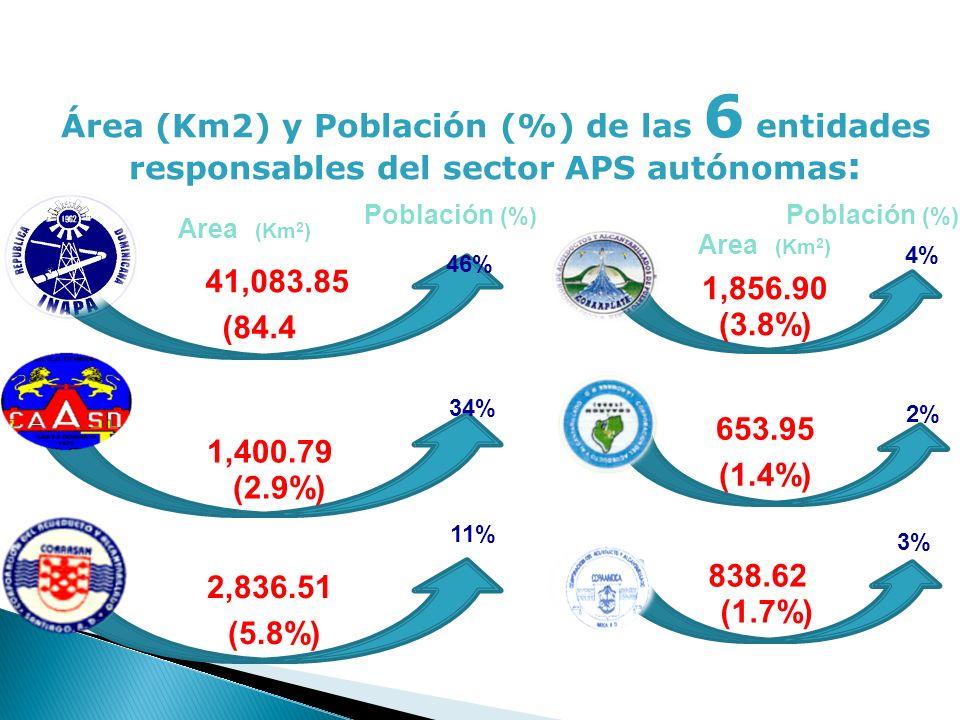 9 Área (Km2) y Población (%) de las 6 entidades responsables del sector APS autónomas : 41,083.85 (84.4%) 46% 1,400.79 (2.9%) 34% 2,836.51 (5.8%) 11%