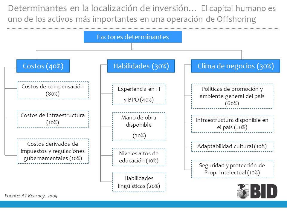 Determinantes en la localización de inversión… El capital humano es uno de los activos más importantes en una operación de Offshoring Factores determinantes Costos (40%)Habilidades (30%)Clima de negocios (30%) Costos de compensación (80%) Costos de Infraestructura (10%) Costos derivados de impuestos y regulaciones gubernamentales (10%) Experiencia en IT y BPO (40%) Mano de obra disponible (20%) Niveles altos de educación (10%) Habilidades lingüísticas (20%) Infraestructura disponible en el país (20%) Políticas de promoción y ambiente general del país (60%) Adaptabilidad cultural (10%) Seguridad y protección de Prop.