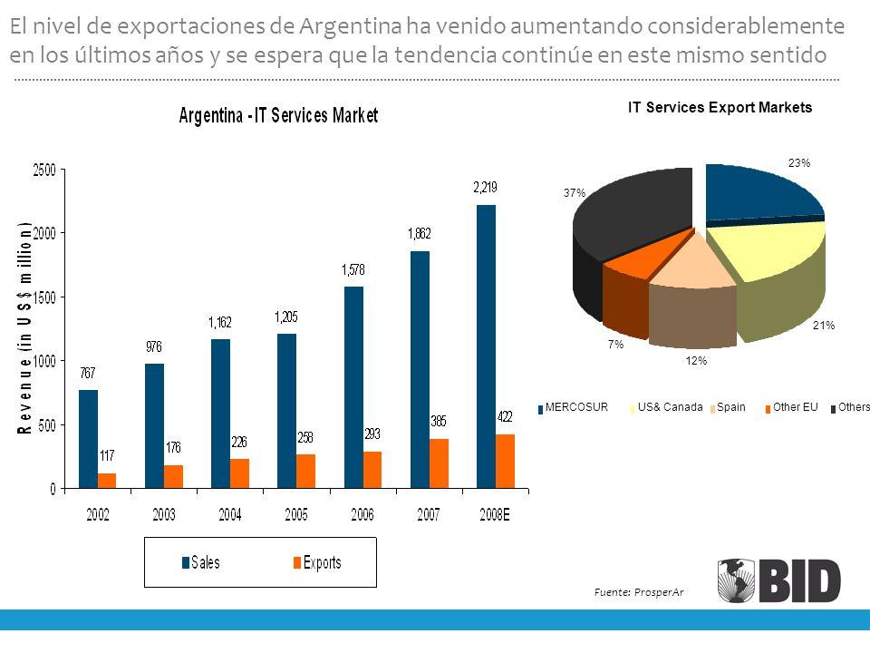 Fuente: ProsperAr IT Services Export Markets 23% 21% 12% 7% 37% MERCOSURUS& CanadaSpainOther EUOthers El nivel de exportaciones de Argentina ha venido aumentando considerablemente en los últimos años y se espera que la tendencia continúe en este mismo sentido