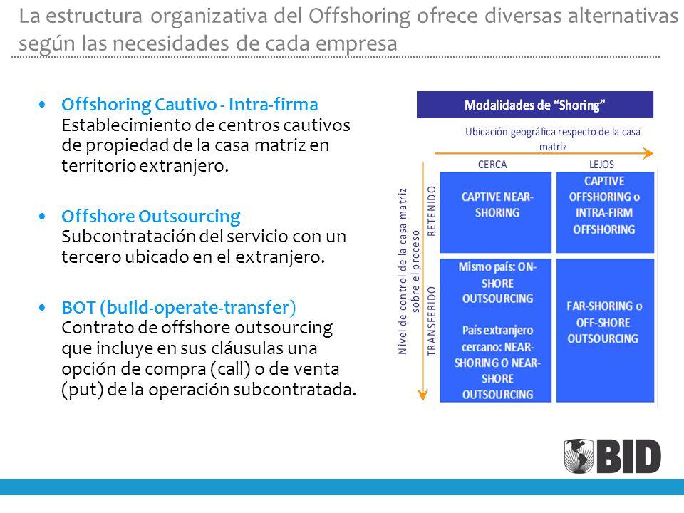 Offshoring Cautivo - Intra-firma Establecimiento de centros cautivos de propiedad de la casa matriz en territorio extranjero.