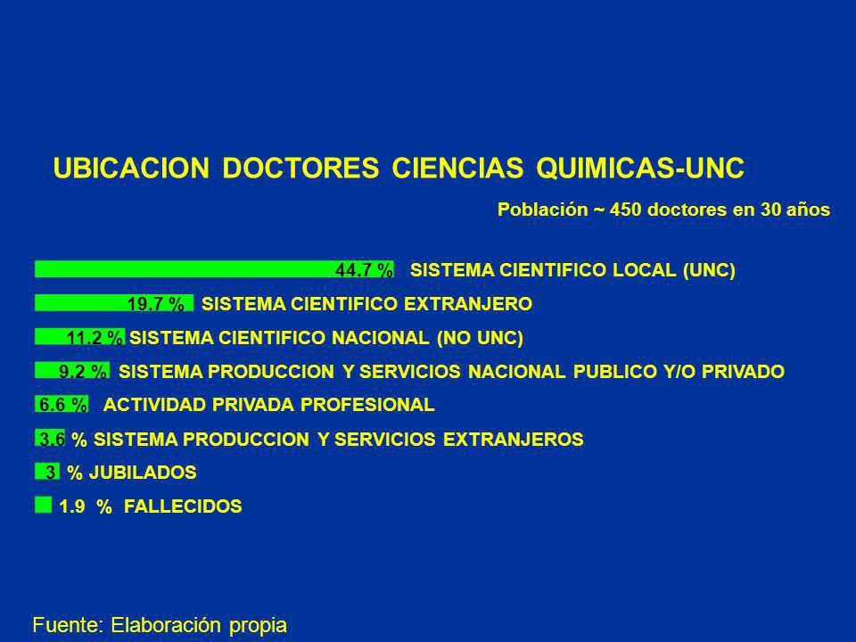 UBICACION DOCTORES CIENCIAS QUIMICAS-UNC 44.7 % SISTEMA CIENTIFICO LOCAL (UNC) 19.7 % SISTEMA CIENTIFICO EXTRANJERO 11.2 % SISTEMA CIENTIFICO NACIONAL (NO UNC) 9.2 % SISTEMA PRODUCCION Y SERVICIOS NACIONAL PUBLICO Y/O PRIVADO 6.6 % ACTIVIDAD PRIVADA PROFESIONAL 3 % JUBILADOS 1.9 % FALLECIDOS 3.6 % SISTEMA PRODUCCION Y SERVICIOS EXTRANJEROS Fuente: Elaboración propia Población ~ 450 doctores en 30 años