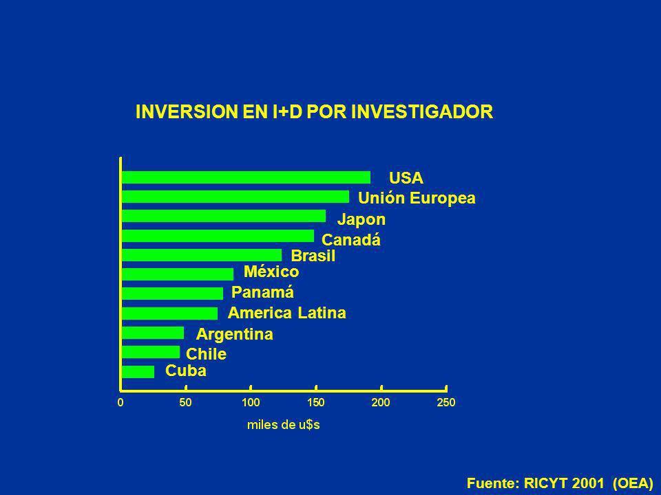 USA Fuente: RICYT 2001 (OEA) INVERSION EN I+D POR INVESTIGADOR Unión Europea Japon Canadá Brasil México Panamá America Latina Argentina Chile Cuba