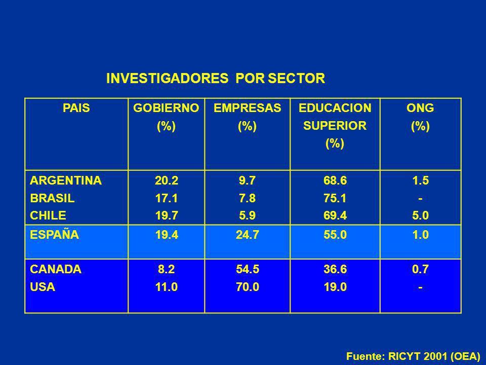 INVESTIGADORES POR SECTOR PAISGOBIERNO (%) EMPRESAS (%) EDUCACION SUPERIOR (%) ONG (%) ARGENTINA BRASIL CHILE 20.2 17.1 19.7 9.7 7.8 5.9 68.6 75.1 69.4 1.5 - 5.0 ESPAÑA19.424.755.01.0 CANADA USA 8.2 11.0 54.5 70.0 36.6 19.0 0.7 - Fuente: RICYT 2001 (OEA)