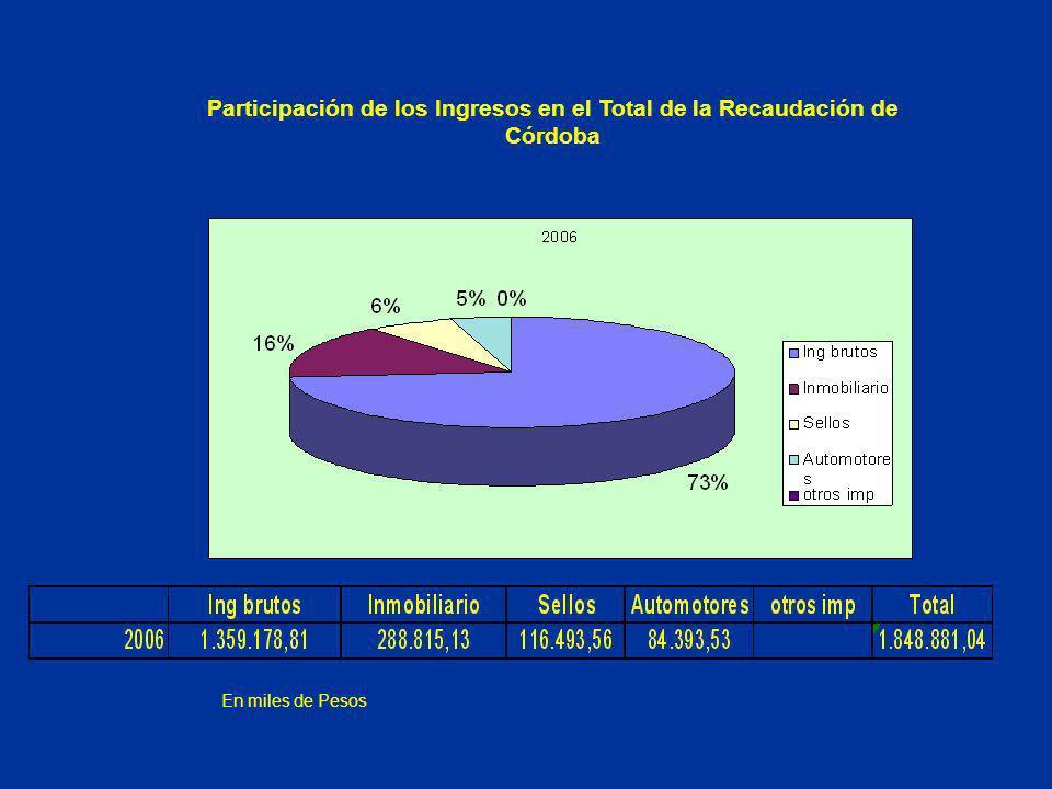 Participación de los Ingresos en el Total de la Recaudación de Córdoba En miles de Pesos