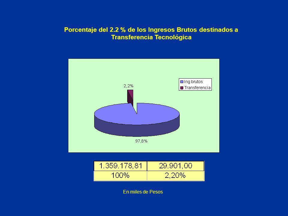 Porcentaje del 2.2 % de los Ingresos Brutos destinados a Transferencia Tecnológica