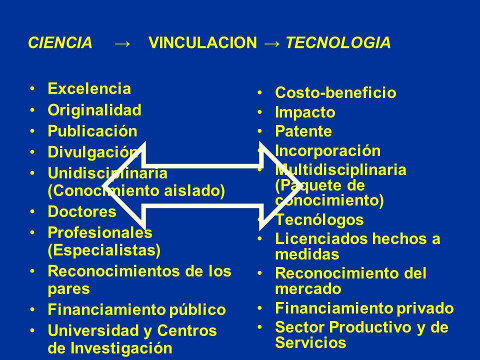 Excelencia Originalidad Publicación Divulgación Unidisciplinaria (Conocimiento aislado) Doctores Profesionales (Especialistas) Reconocimientos de los pares Financiamiento público Universidad y Centros de Investigación Costo-beneficio Impacto Patente Incorporación Multidisciplinaria (Paquete de conocimiento) Tecnólogos Licenciados hechos a medidas Reconocimiento del mercado Financiamiento privado Sector Productivo y de Servicios CIENCIA VINCULACION TECNOLOGIA