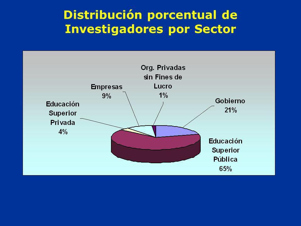 Distribución porcentual de Investigadores por Sector