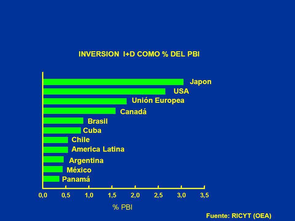 INVERSION I+D COMO % DEL PBI Japon USA Unión Europea Brasil Cuba Chile America Latina Argentina México Panamá Canadá Fuente: RICYT (OEA)