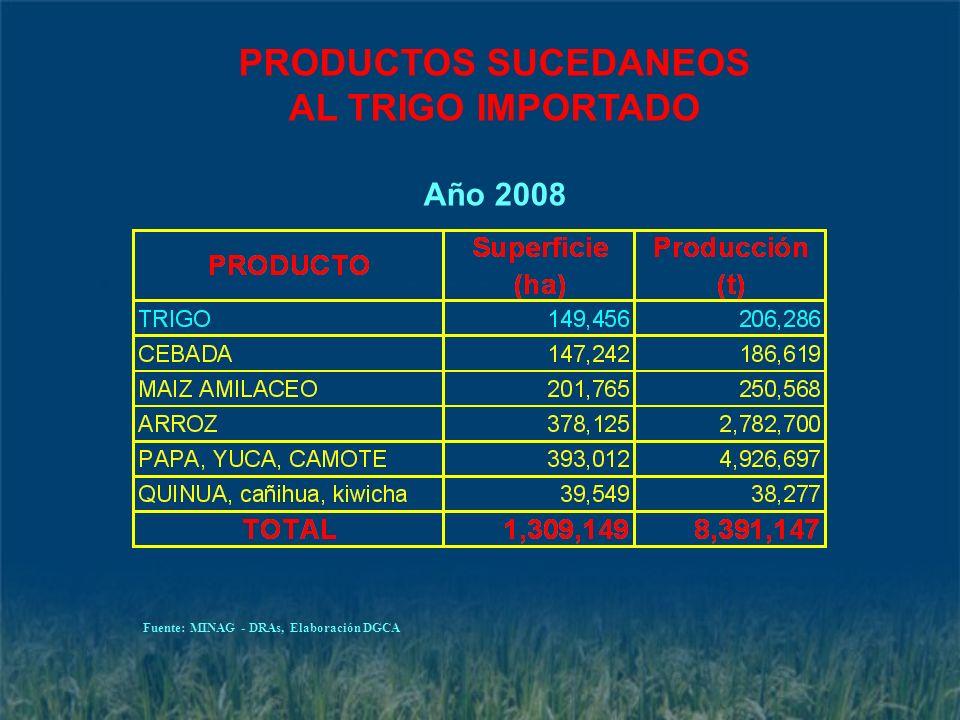 PRODUCTOS SUCEDANEOS AL TRIGO IMPORTADO Año 2008 Fuente: MINAG - DRAs, Elaboración DGCA