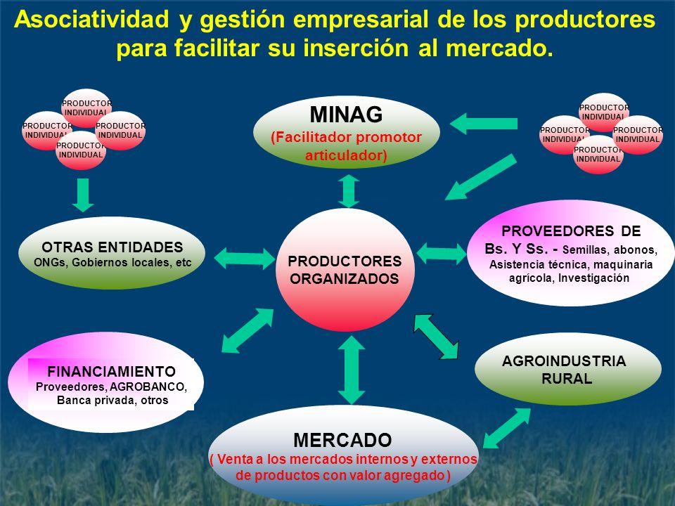 MERCADO ( Venta a los mercados internos y externos de productos con valor agregado ) MINAG (Facilitador promotor articulador) PRODUCTORES ORGANIZADOS