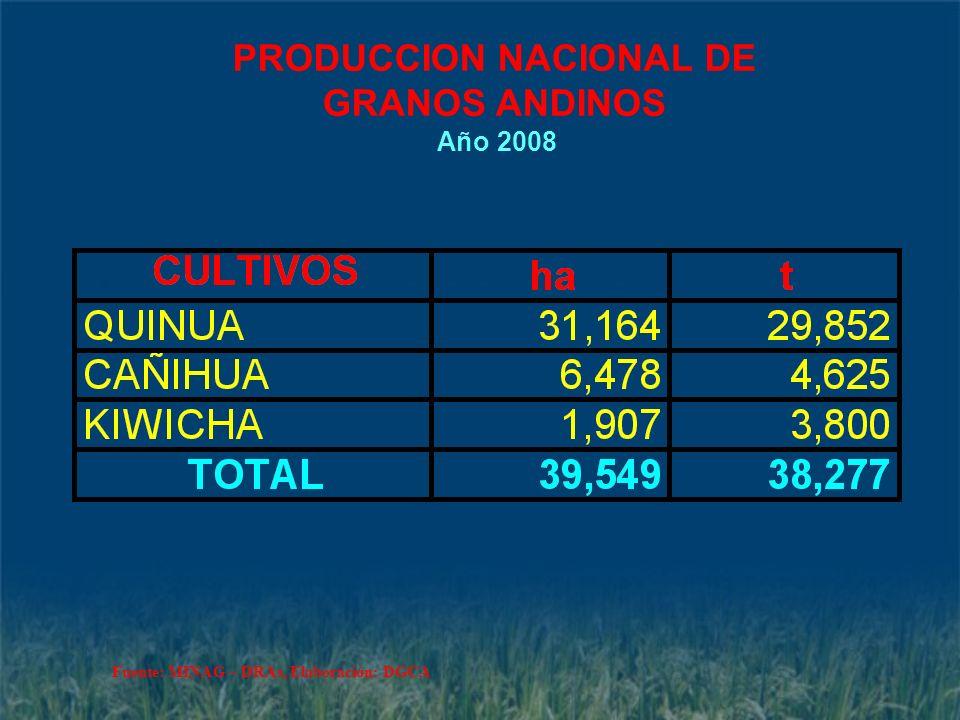 PRODUCCION NACIONAL DE GRANOS ANDINOS Año 2008 Fuente: MINAG – DRAs, Elaboración: DGCA