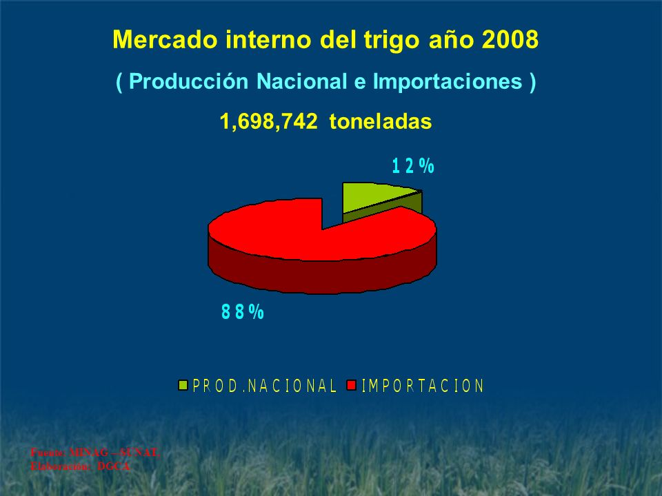 Mercado interno del trigo año 2008 ( Producción Nacional e Importaciones ) 1,698,742 toneladas Fuente: MINAG –-SUNAT, Elaboración: DGCA