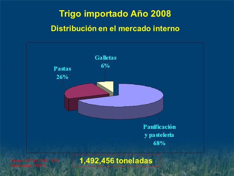 Trigo importado Año 2008 Distribución en el mercado interno 1,492,456 toneladas Fuente: SUNAT, CMT - SNI, Elaboración: DGCA