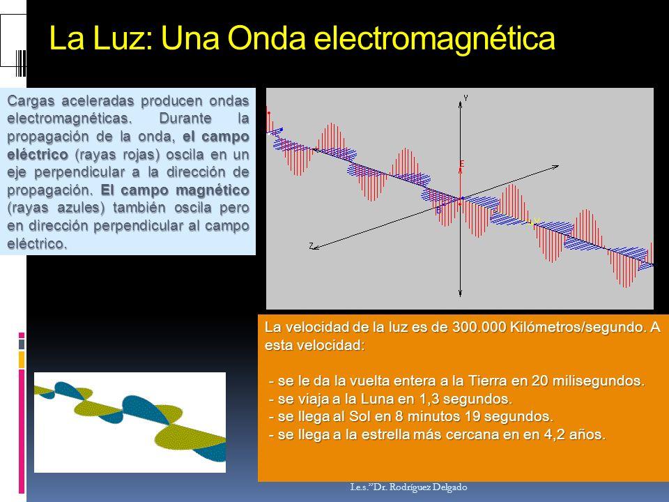 La Luz: Una Onda electromagnética Dep. de Física y Química I.e.s.Dr. Rodríguez Delgado Cargas aceleradas producen ondas electromagnéticas. Durante la