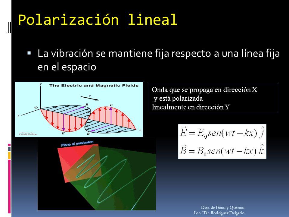 Polarización lineal La vibración se mantiene fija respecto a una línea fija en el espacio Dep. de Física y Química I.e.s.Dr. Rodríguez Delgado Onda qu
