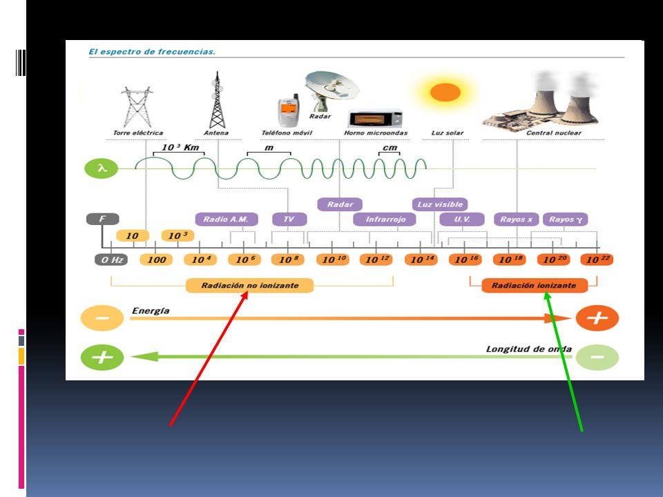 Espectro de la luz Dep.de Física y Química I.e.s.Dr.