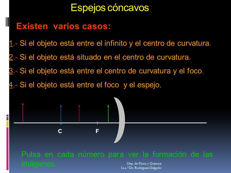 Espejos cóncavos Dep. de Física y Química I.e.s.Dr. Rodríguez Delgado Existen varios casos: 11.- Si el objeto está entre el infinito y el centro de cu