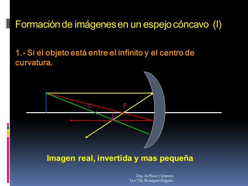 Formación de imágenes en un espejo cóncavo (I) Dep. de Física y Química I.e.s.Dr. Rodríguez Delgado CF Imagen real, invertida y mas pequeña 1.- Si el