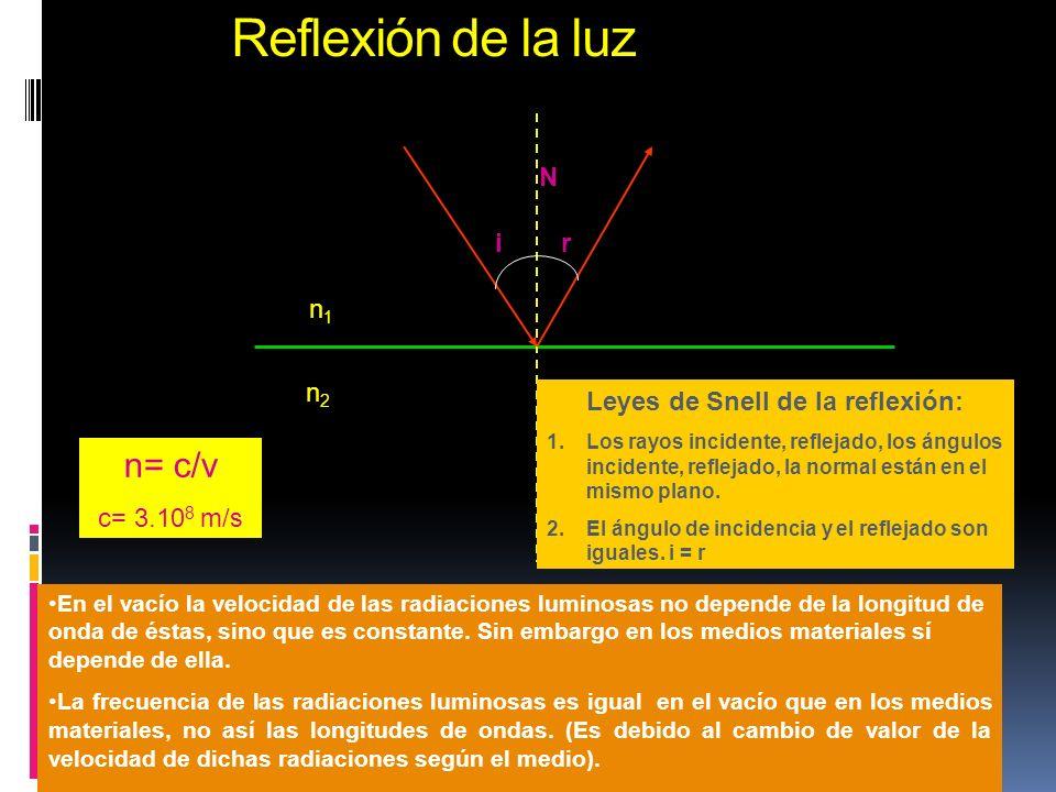 Reflexión de la luz Dep. de Física y Química I.e.s.Dr. Rodríguez Delgado Medio 1 n 1 Medio 2 n 2 Rayo incidente Rayo Reflejado ir Leyes de Snell de la