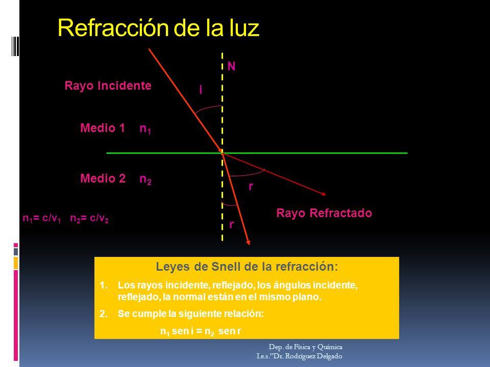 Refracción de la luz Dep. de Física y Química I.e.s.Dr. Rodríguez Delgado Rayo Incidente Rayo Refractado i r N Medio 1 n 1 Medio 2 n 2 Leyes de Snell