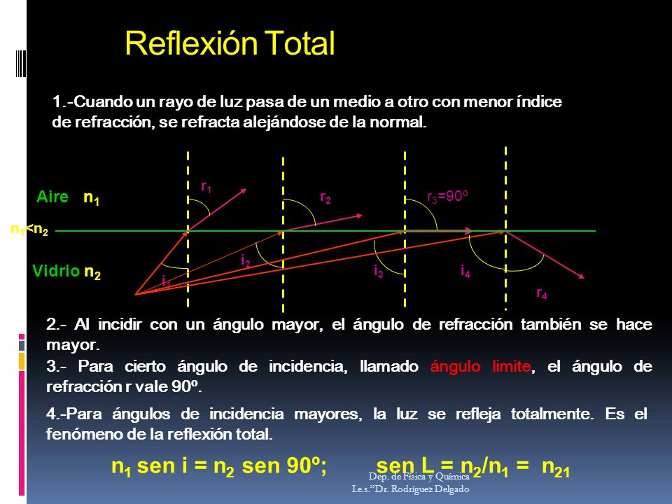 Reflexión Total Dep. de Física y Química I.e.s.Dr. Rodríguez Delgado Aire n 1 Vidrio n 2 i1i1 r1r1 i2i2 r2r2 r 3 =90º i3i3 n 1 <n 2 i4i4 r4r4 1.-Cuand