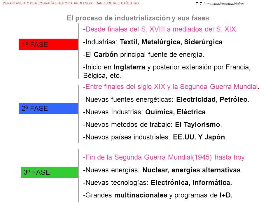 DEPARTAMENTO DE GEOGRAFÍA E HISTORIA. PROFESOR: FRANCISCO RUIZ CAÑESTRO. T. 7. Los espacios industriales. El proceso de industrialización y sus fases