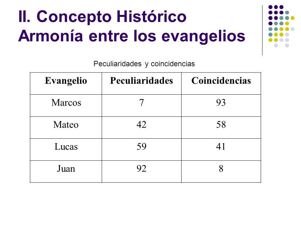 II. Concepto Histórico Armonía entre los evangelios EvangelioPeculiaridadesCoincidencias Marcos793 Mateo4258 Lucas5941 Juan928 Peculiaridades y coinci