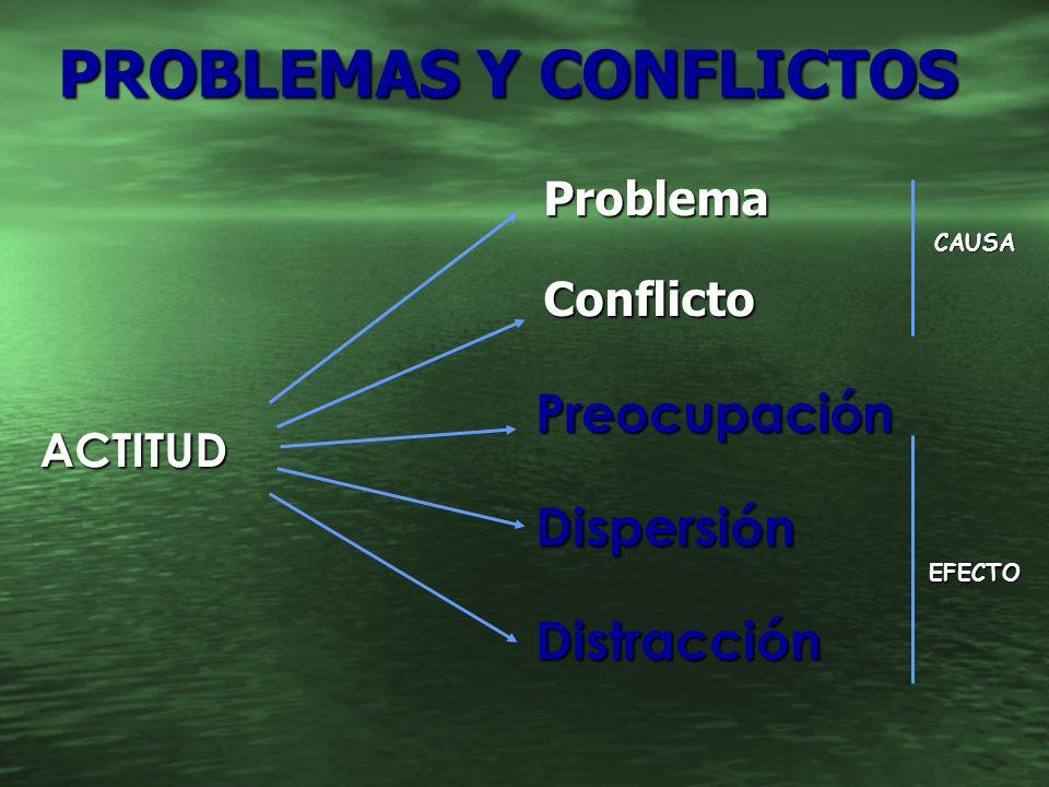 ProblemaConflicto ACTITUD CAUSA EFECTO PROBLEMAS Y CONFLICTOS PROBLEMAS Y CONFLICTOS PreocupaciónDispersiónDistracción