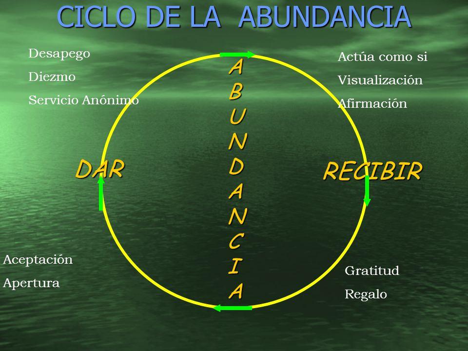 CICLO DE LA ABUNDANCIA ABUNDANCIA RECIBIR DAR Actúa como si Visualización Afirmación Gratitud Regalo Aceptación Apertura Desapego Diezmo Servicio Anón