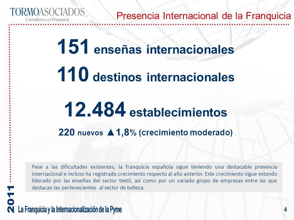 Presencia Internacional de la Franquicia 4 151 enseñas internacionales 12.484 establecimientos 220 nuevos 1,8 % (crecimiento moderado) 110 destinos internacionales Pese a las dificultades existentes, la franquicia española sigue teniendo una destacable presencia internacional e incluso ha registrado crecimiento respecto al año anterior.