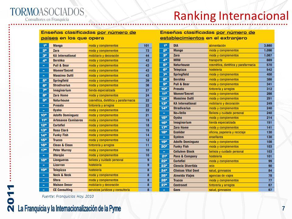 Ranking Internacional 7 Fuente: Franquicias Hoy. 2010