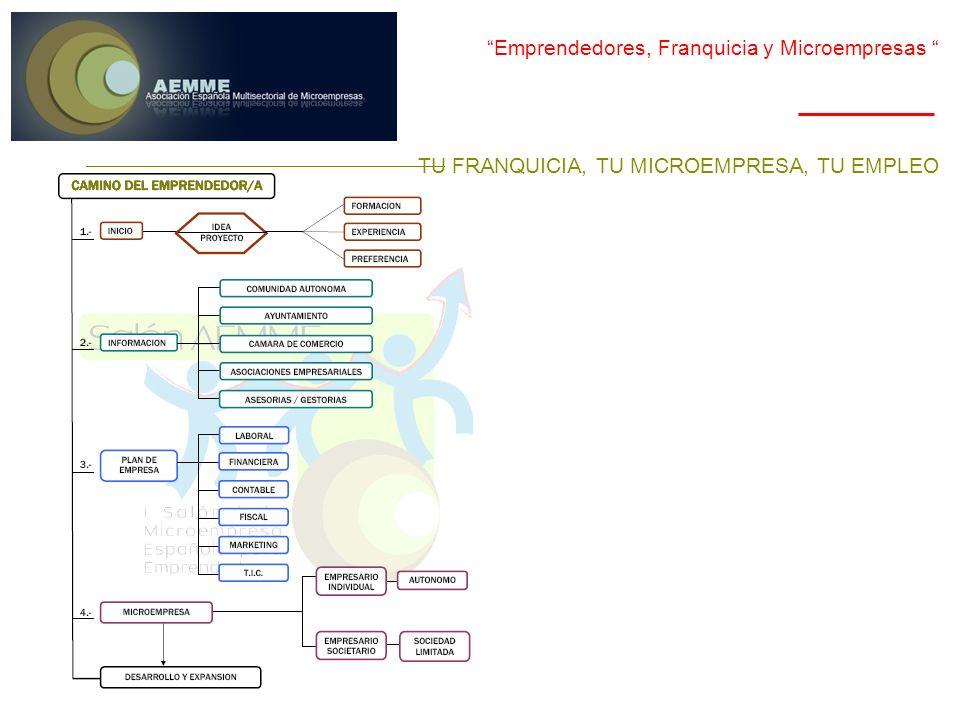 Emprendedores, Franquicia y Microempresas Franquicia TU FRANQUICIA, TU MICROEMPRESA, TU EMPLEO Para AEMME la Franquicia es el sistema de mayor expansión, a nivel nacional e internacional, de producción, comercialización y distribución de productos y servicios.