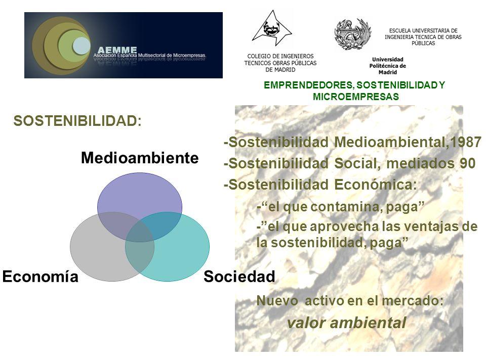 EMPRENDEDORES, SOSTENIBILIDAD Y MICROEMPRESAS SOSTENIBILIDAD: -Sostenibilidad Medioambiental,1987 -Sostenibilidad Social, mediados 90 -Sostenibilidad