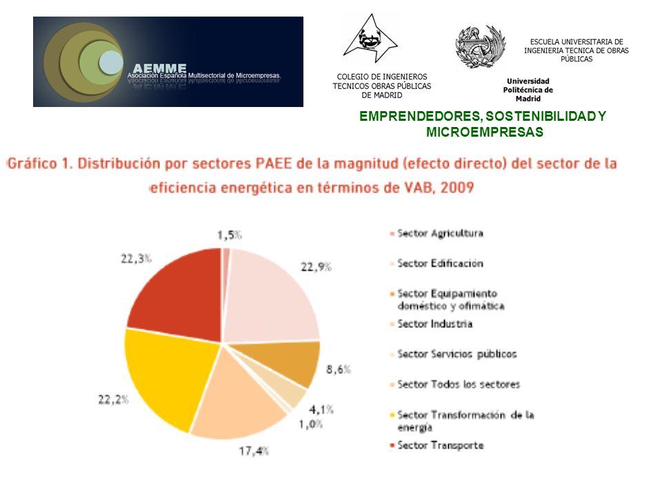 EMPRENDEDORES, SOSTENIBILIDAD Y MICROEMPRESAS DESARROLLO DEL MERCADO SOSTENIBLE: Informe Plan de Acción de Ahorro y Eficiencia Energética 2011-2020 La Directiva 2006/32/CE sobre la eficiencia del uso final de la energía y los servicios energéticos fija un objetivo mínimo orientativo de ahorro energético del 9% en 2016.