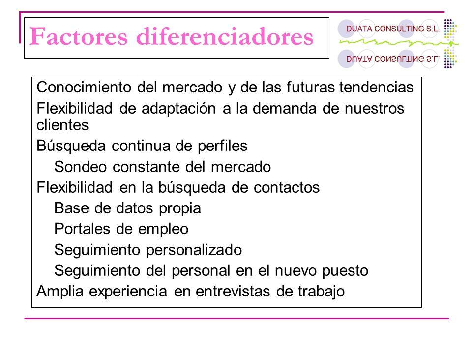 Factores diferenciadores Conocimiento del mercado y de las futuras tendencias Flexibilidad de adaptación a la demanda de nuestros clientes Búsqueda co