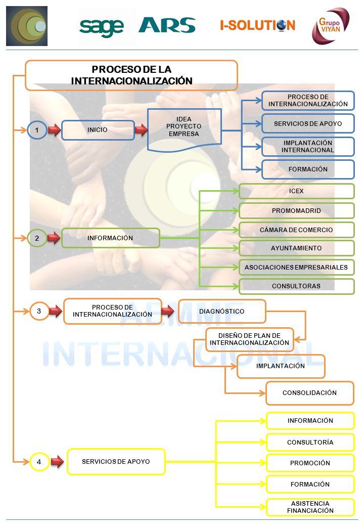 PROCESO DE LA INTERNACIONALIZACIÓN INICIO IDEA PROYECTO EMPRESA PROCESO DE INTERNACIONALIZACIÓN IMPLANTACIÓN INTERNACIONAL SERVICIOS DE APOYO FORMACIÓN 1 INFORMACIÓN 2 ICEX CÁMARA DE COMERCIO PROMOMADRID AYUNTAMIENTO ASOCIACIONES EMPRESARIALES CONSULTORAS PROCESO DE INTERNACIONALIZACIÓN 3 DIAGNÓSTICO IMPLANTACIÓN DISEÑO DE PLAN DE INTERNACIONALIZACIÓN CONSOLIDACIÓN SERVICIOS DE APOYO 4 INFORMACIÓN PROMOCIÓN CONSULTORÍA FORMACIÓN ASISTENCIA FINANCIACIÓN