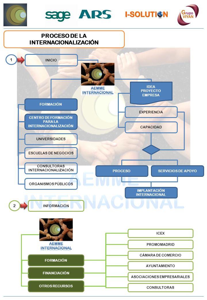 PROCESO DE LA INTERNACIONALIZACIÓN INICIO IDEA PROYECTO EMPRESA PROCESO IMPLANTACIÓN INTERNACIONAL SERVICIOS DE APOYO ESCUELAS DE NEGOCIOS 1 INFORMACIÓN 2 ICEX CÁMARA DE COMERCIO PROMOMADRID AYUNTAMIENTO ASOCIACIONES EMPRESARIALES CONSULTORAS CENTRO DE FORMACIÓN PARA LA INTERNACIONALIZACIÓN UNIVERSIDADES FORMACIÓN CONSULTORAS INTERNACIONALIZACIÓN ORGANISMOS PÚBLICOS EXPERIENCIA CAPACIDAD FORMACIÓN FINANCIACIÓN OTROS RECURSOS