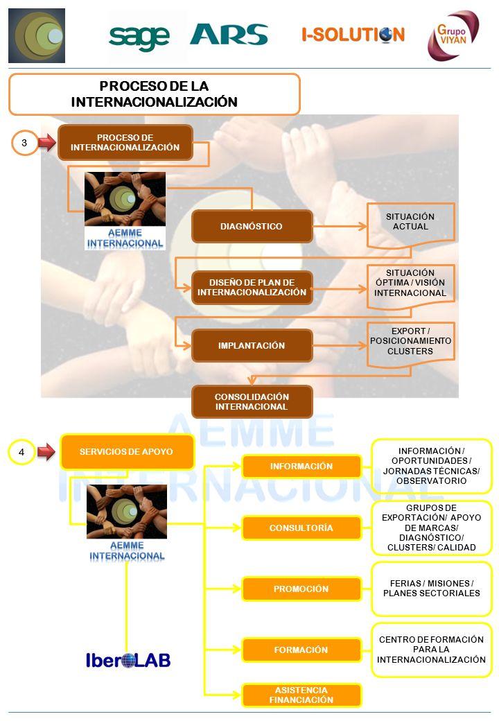 PROCESO DE LA INTERNACIONALIZACIÓN PROCESO DE INTERNACIONALIZACIÓN 3 DIAGNÓSTICO IMPLANTACIÓN DISEÑO DE PLAN DE INTERNACIONALIZACIÓN CONSOLIDACIÓN INT